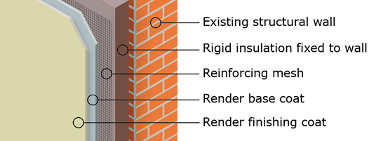 External wall insulation uk powersaving how it works ccuart Image collections